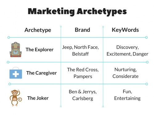 Marketing Archetypes